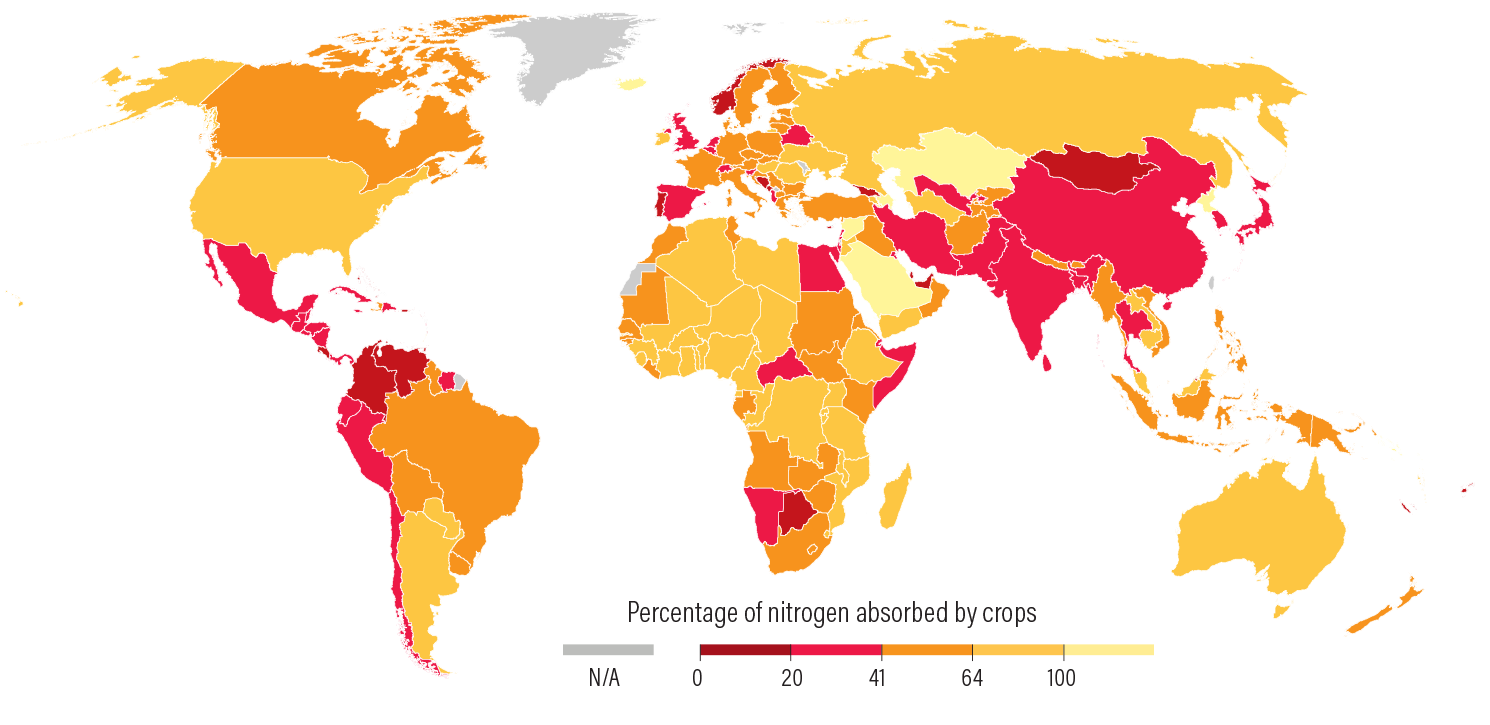 Figure 19 | The percentage of applied nitrogen that is absorbed by crops varies widely across the world