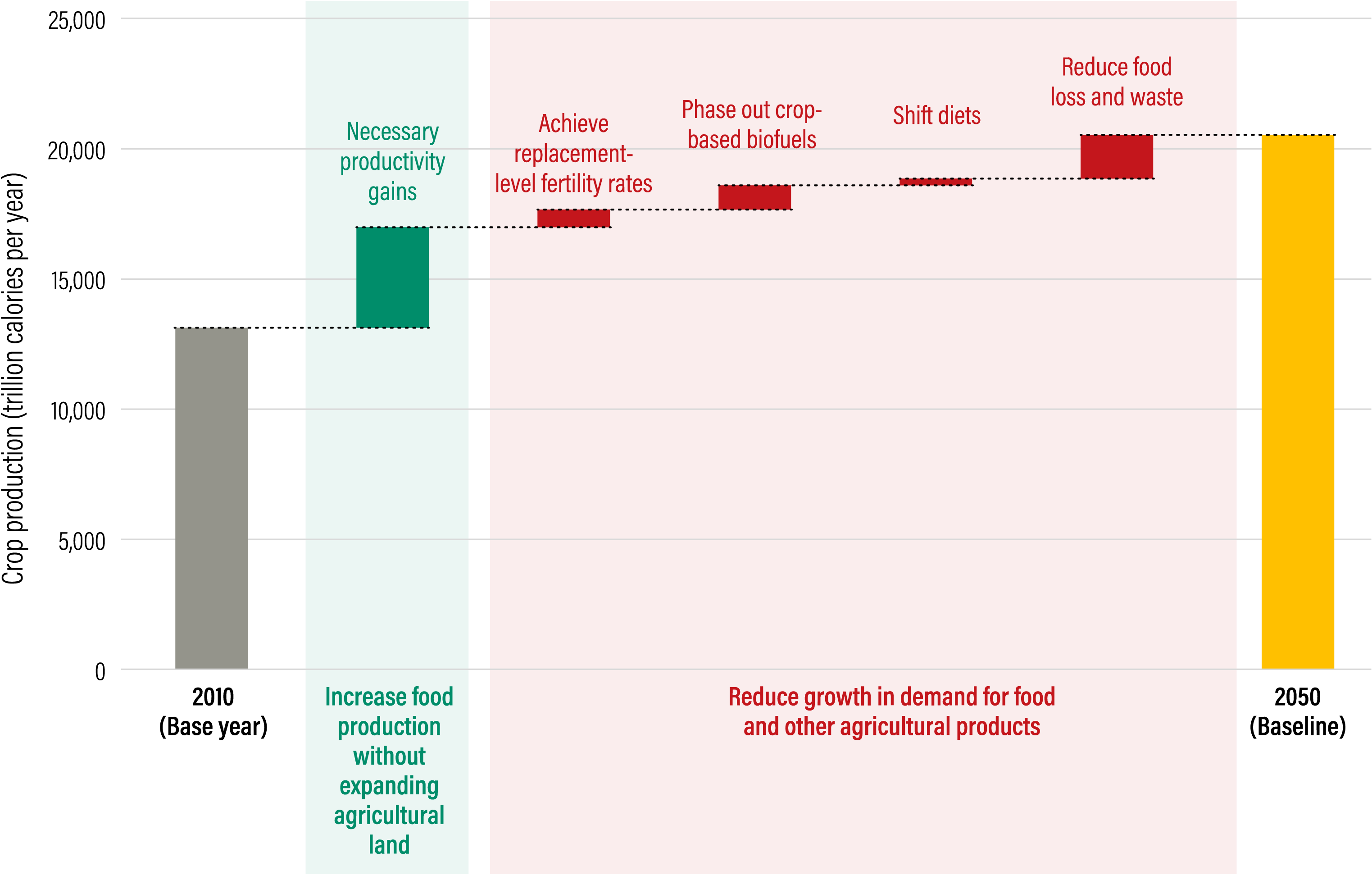 Under the Breakthrough Technologies scenario, the amount of additional food needed to feed the world in 2050 could be cut by half